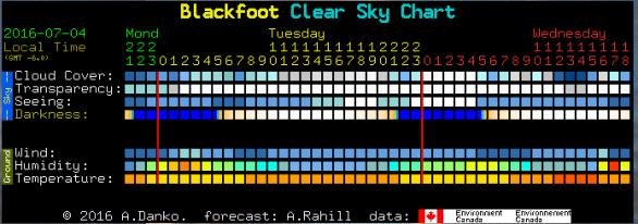 Clear Dark Sky chart