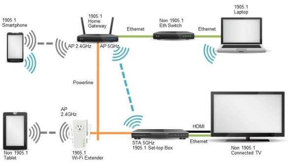 1905_home_network_-_multi_devices_graphic